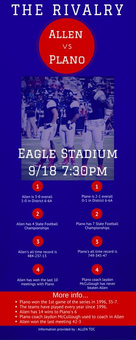 Who will win when the two teams meet in Allen on Friday?