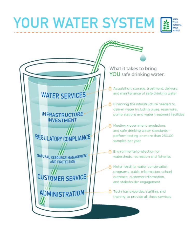 waterdistrictgraphic