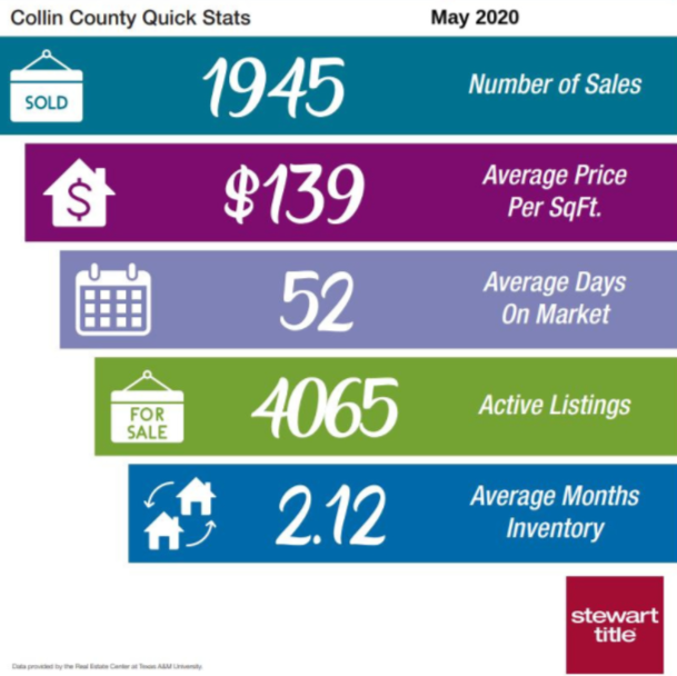 collinrealestatestats